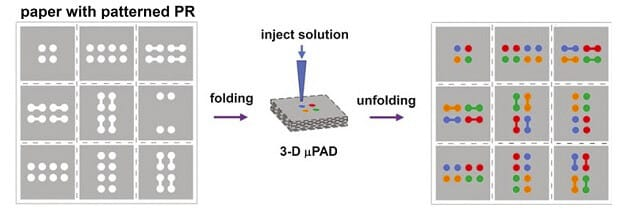MICROFLUIDIC PAPER-BASED ANALYTICAL DEVICES-FABRICATION OF 3D PAPER-BASED MICROFLUIDIC DEVICES-origami