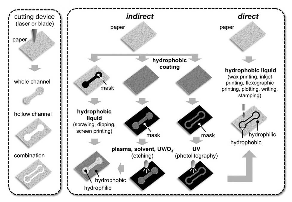 MICROFLUIDIC PAPER-BASED ANALYTICAL DEVICES-Fabrication of 2D microfluidic paper-based devices-creation of micro-channels