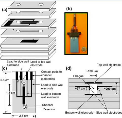 Materials for Microfluidic Chips-Inorganic Materials-LTCC-Nge-description