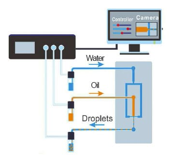 microfluidic droplets on demand sketch