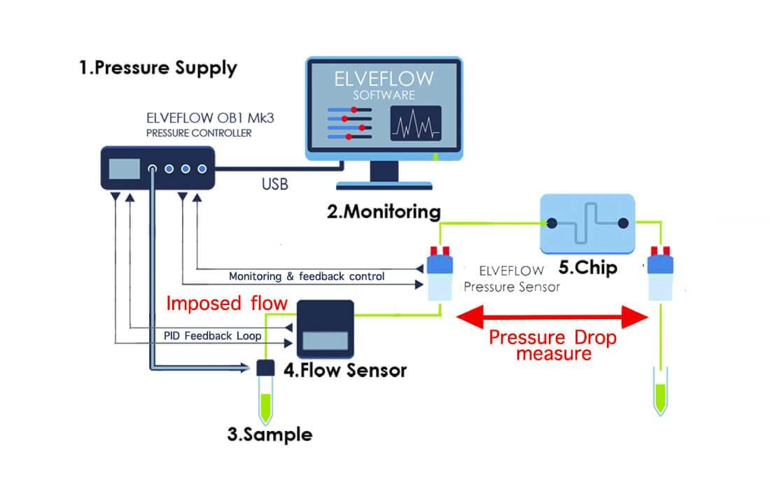 Flow-rate-monitoring-pressure-drop-microrheology-rheology-microfluidics-rheometer-rheometry