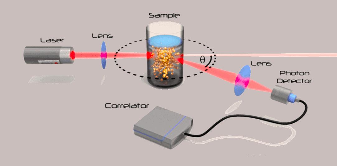 Light-Scattering-DLS-DWS-microrheology-rheology-microfluidics-rheometer-rheometry