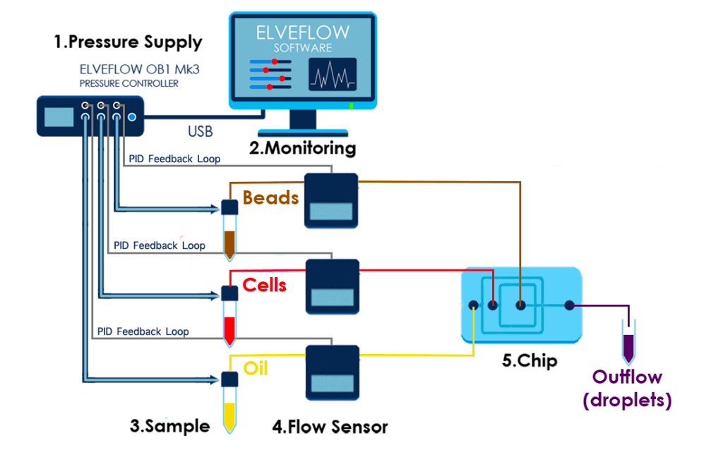 Set-up-diagram-microfluidic-chip-drop-seq-microfluidics-single-cells-analysis-ARN-AND-barcode-complex-tissue