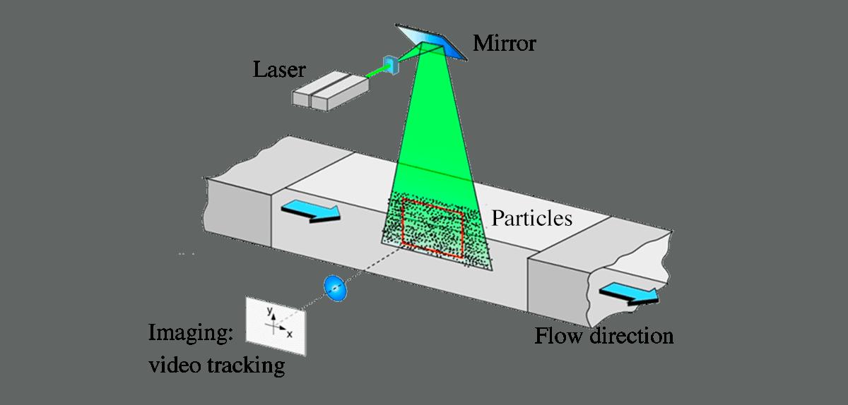 Video-Particle-tracking-microrheology-rheology-microfluidics-rheometer-rheometry