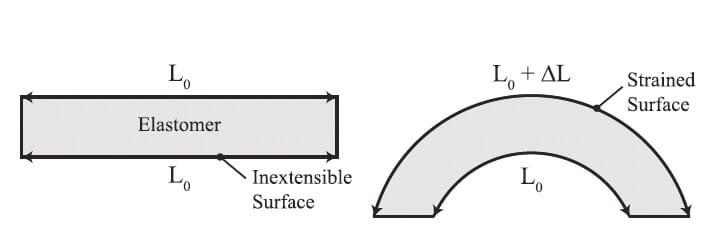 actuation-bending-soft-robot-robotics-softbot-softrobot-microfluidics-pressure-control