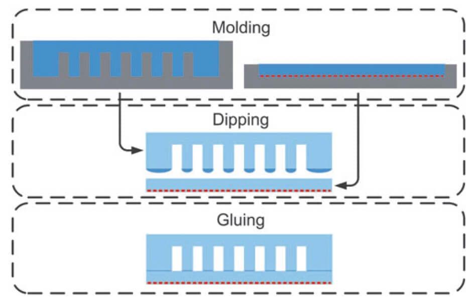 fabrication-process-soft-robot-robotics-softbot-softrobot-microfluidics-pressure-control