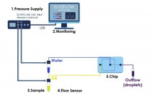Microfluidic droplet generation flow focusing setup