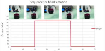 microfluidic soft robot pneunet actuation 2
