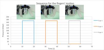 microfluidic soft robot pneunet actuation
