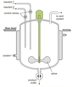 microreactors-microfluidics-in-chemistry-a-review-batch-reactor