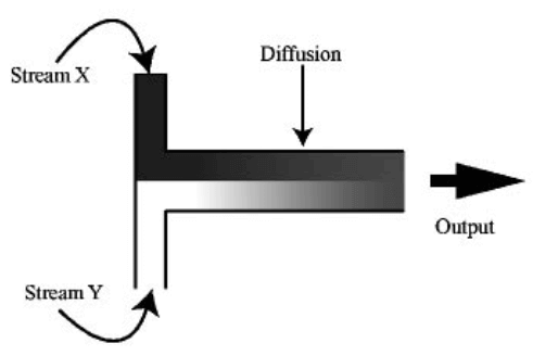 microreactors-microfluidics-in-chemistry-a-review-diffusion