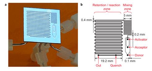 microreactors-microfluidics-in-chemistry-a-review-reaction-optimization-2