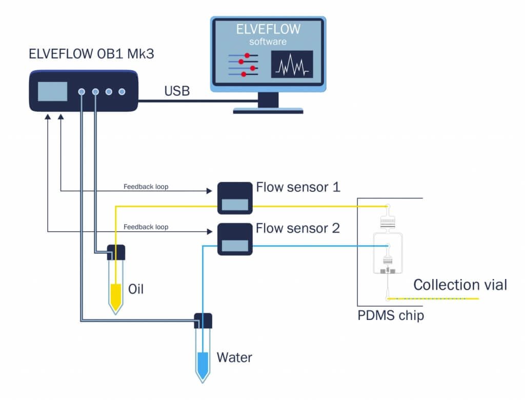 sETUP DROPLET GENERATION elveflow microfluidics