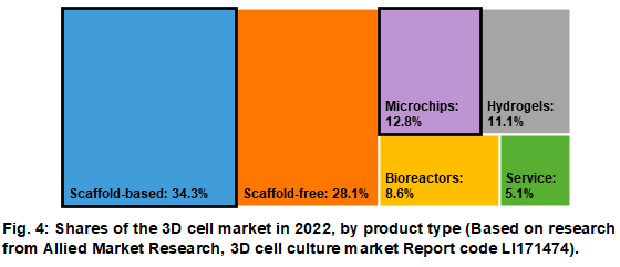 3D cell culture _ MarketProducts_Elvesys