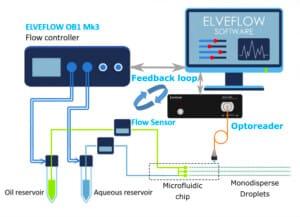 AutoMonoDroplet-Elveflow-Elvesys