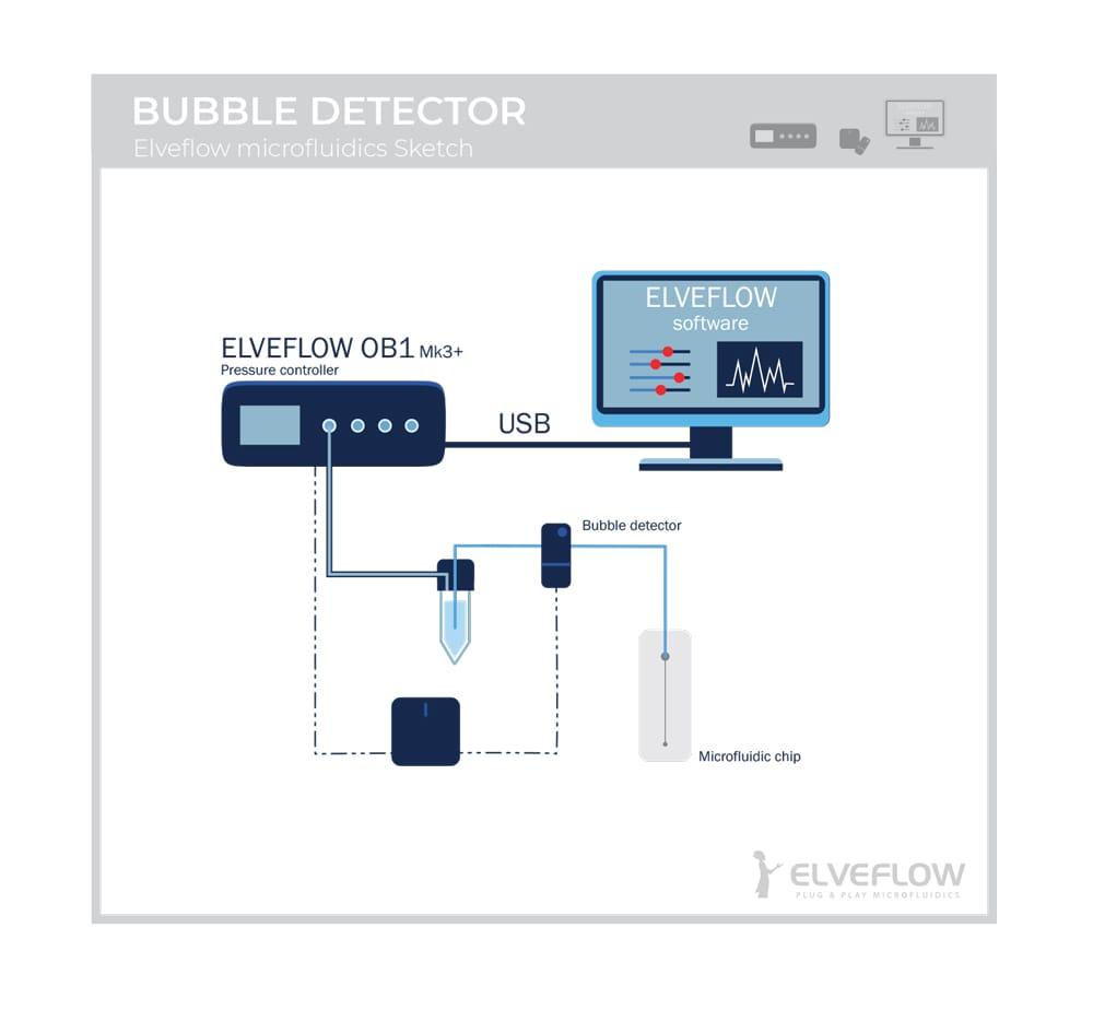 Bubble-detector-Elveflow