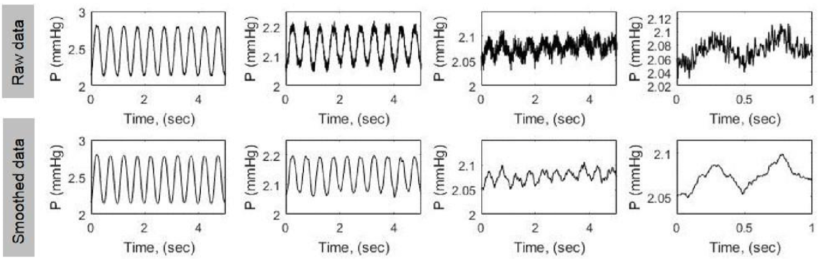 Figure 4 Small-amplitude pressure recordings