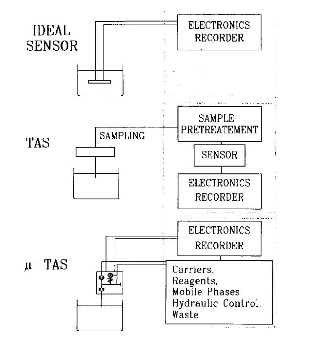 Chemical sensor-History Microfluidics-Elveflow-Startup-Innovation-Technology
