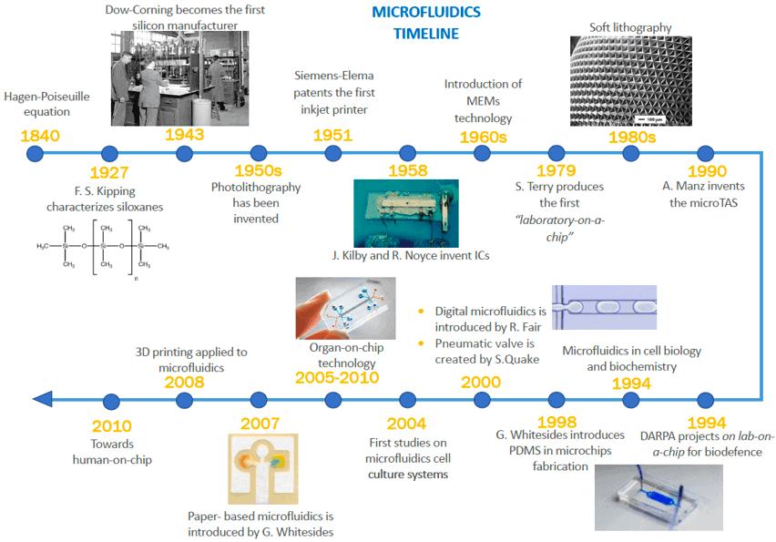 Timeline-History Microfluidics-Elveflow-Startup-Innovation-Technology