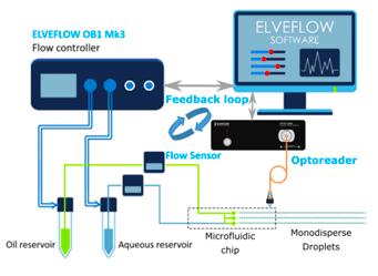 AutoDropProd_microfluidic_monodisperse_emulsion-Elvesys-principle