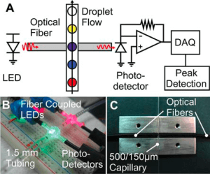 Laser droplet detection system - Droplet-detection-and-measurement-in-microfluidic-channels-Elveflow - Microfluidics - Innovation - Startup - Technology