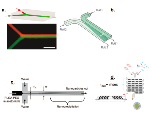 Mixing Technique-Nanoparticle Synthesis-Microfluidic Applications-Elveflow-NBIC Valley-Startup-Innovation