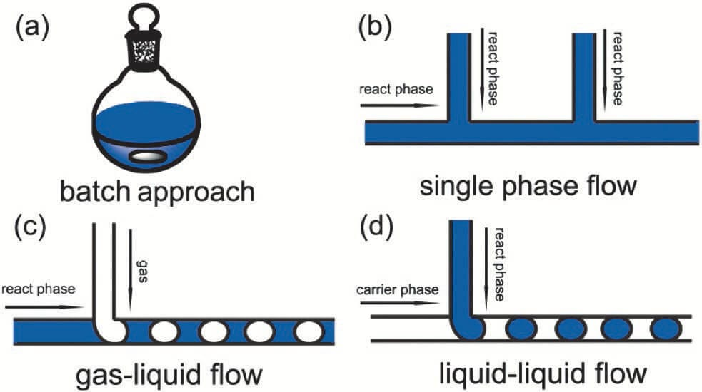 Nanoparticle Synthesis Approaches-Microfluidic Applications-Elveflow-NBIC Valley-Startup-Innovation