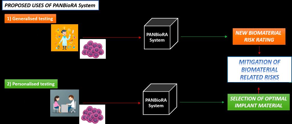 PANBioRA_Organ-on-chip_biomaterials-Elvesys-principle
