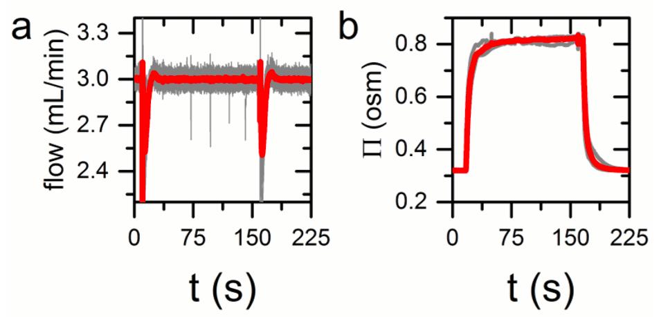 MFS5 Flow sensor-protein interactions-microfluidic pump-elveflow