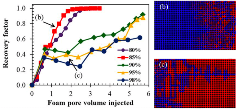 Oil recovery-foam-oil-porous medium-microfluidics-Elveflow