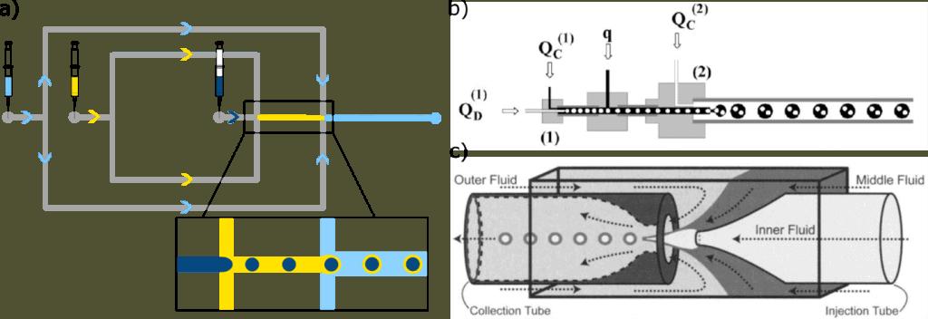 Microfluidics-double_emulsion-Elvesys-cross_junction-co-flowing