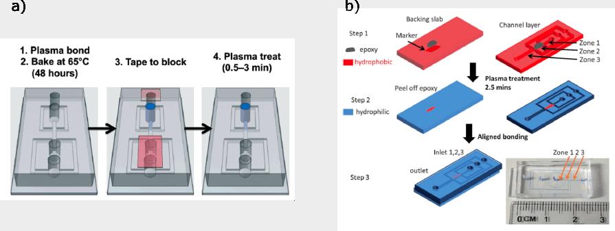 Microfluidics-double_emulsion-Elvesys-plasma