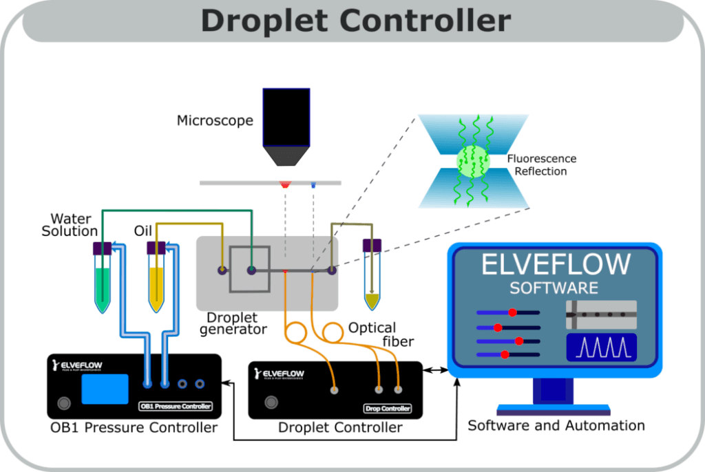 Droplet detector-autodropprod-elvesys-startup-innovation-microfluidics