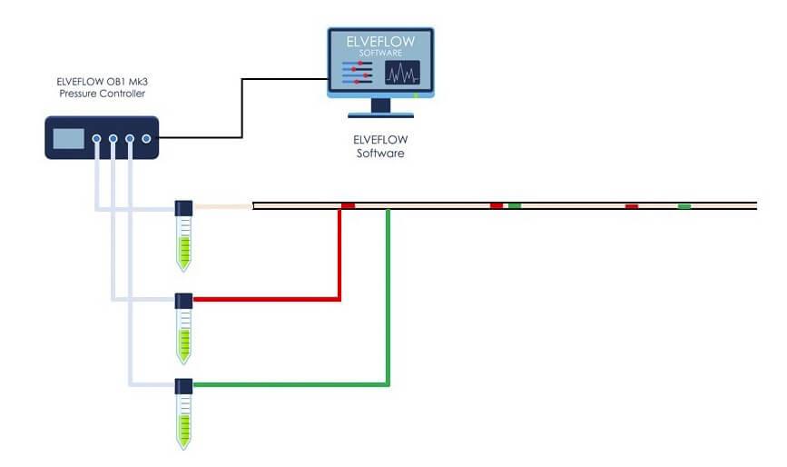 Elveflow-Microfluidic-Setup-Startup-Innovation