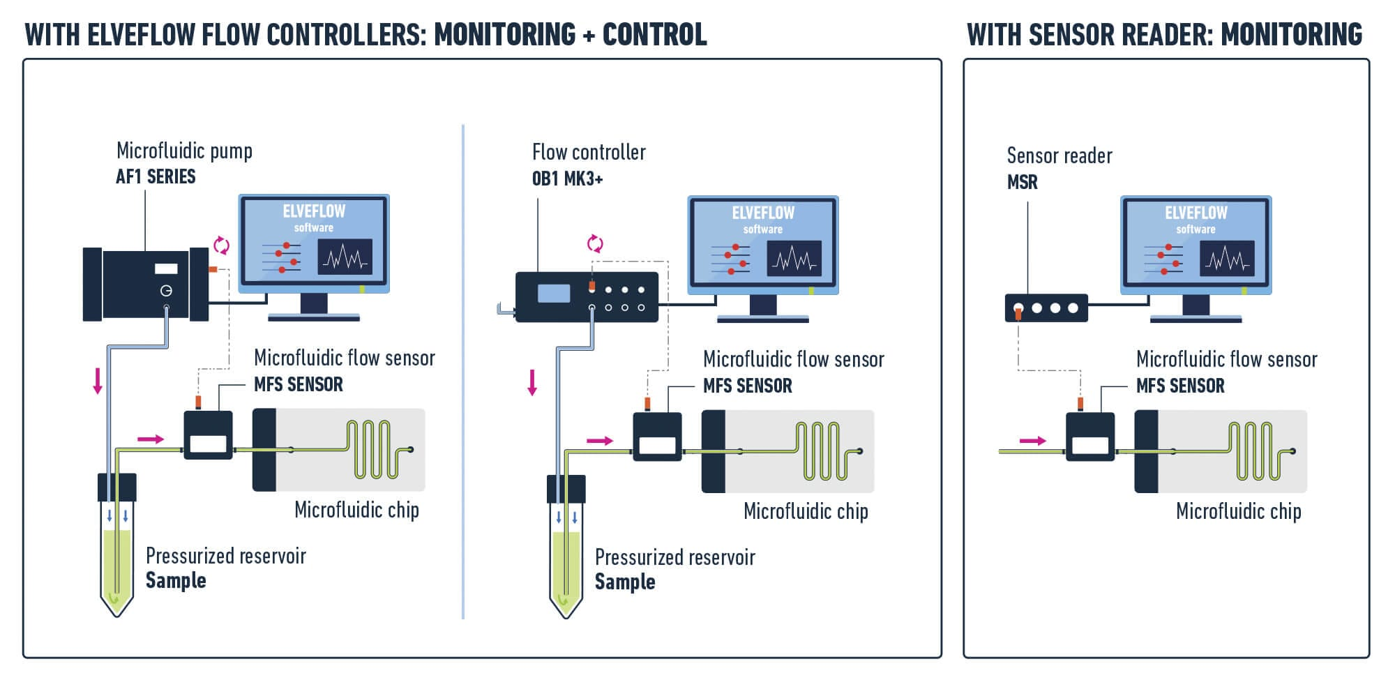 Sketch: how standard flow rate sensor works Elveflow microfluidics