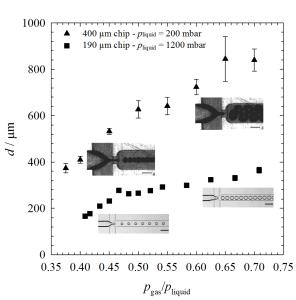 Fig 1. Bubble diameter evolution per set of gas and liquid pressures applied via pressure-driven flow controller.
