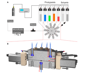 Schematic of 3D multicomponent laser printing set-up