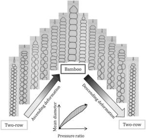 Fig 1. Microfluidics investigation of foam hysteresis: Microfluidics three-step test schematic