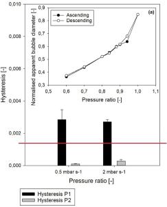 Fig 3. Microfluidics investigation of foam hysteresis: Hysteresis evolution for 5 cmc SDS at low- (P1, black) and high-pressure (P2, grey) sets for both pressure ramps (0.5 and 2 mbar s−1). In the inset, a typical curve for P1 at 0.5 mbar s−1